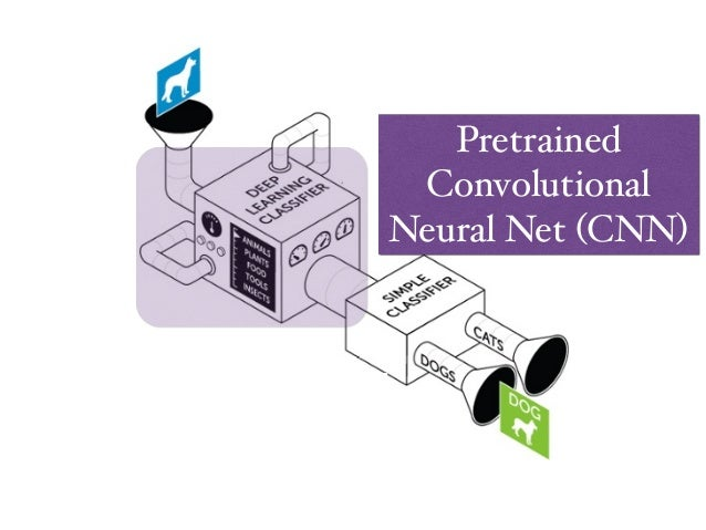 # feed image into the network and return internal feature representation of layer fc6 demo