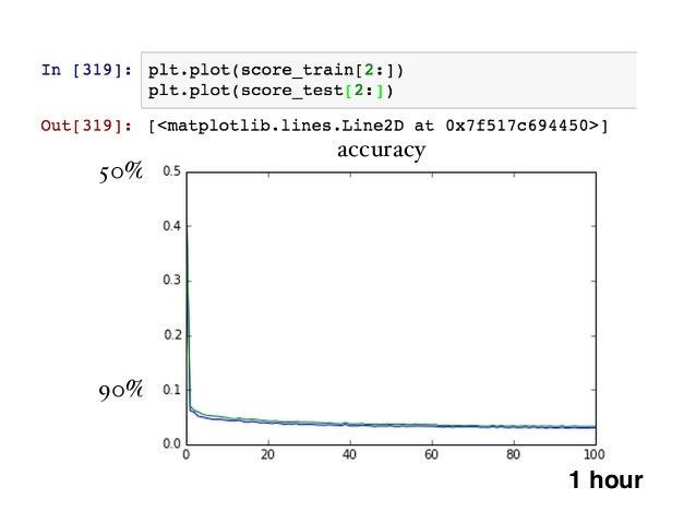 • cuda-convnet2 (Alex Krizhevsky, Toronto) (c++/ CUDA, optimized for GTX 580)  https://code.google.com/p/cuda-convnet2/ •...