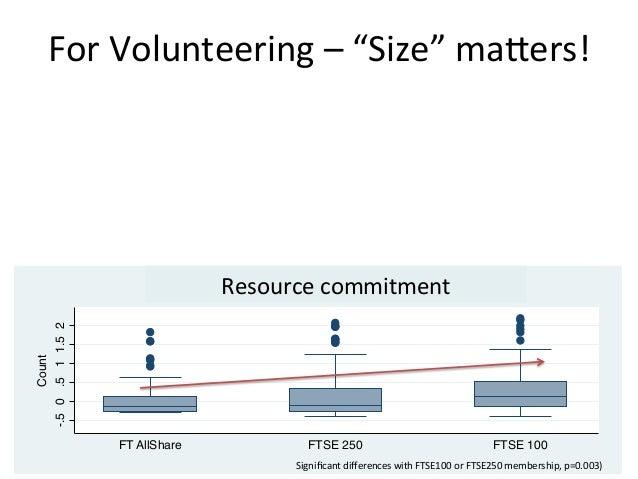 -.50.511.52CountFT AllShare FTSE 250 FTSE 100Volunteer Factor 1-.50.511.52CountFT AllShare FTSE 250 FTSE 100Volunteer Fact...