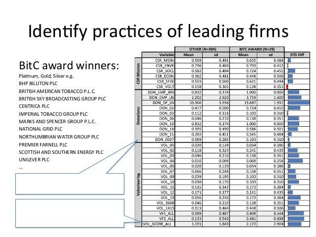 Iden:fy prac:ces of leading firms BitC award winners: Pla:num, Gold, Silver e.g.  BHP BILLITON...