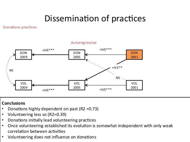 Dissemina:on of prac:ces DON 2009 DON 2005 DON 2001 VOL 2009 VOL 2005 VOL 2001 Standardised...