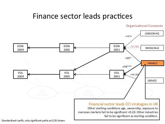 2001 FACTORS 2005 FACTORS 2009 FACTORS Finance sector leads prac:ces DON 2009 DON 2005 DON 2...