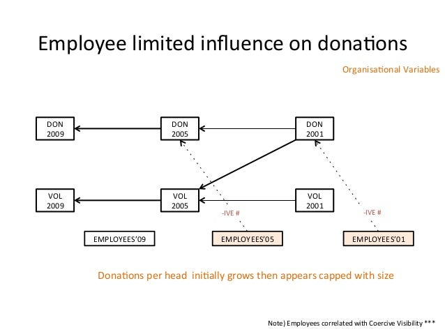Employee limited influence on dona:ons DON 2009 DON 2005 DON 2001 VOL 2009 VOL 2005 VOL 200...
