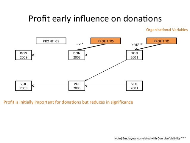 Profit early influence on dona:ons DON 2009 DON 2005 DON 2001 VOL 2009 VOL 2005 VOL 2001 +...