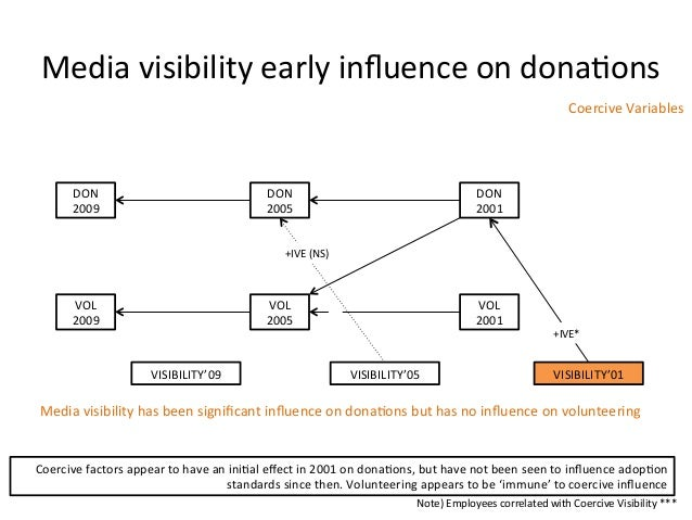 Media visibility early influence on dona:ons DON 2009 DON 2005 DON 2001 VOL 2009 VOL 2005 V...