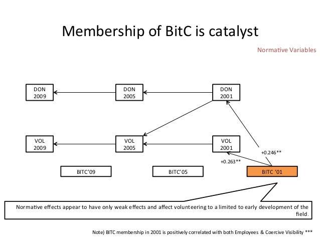 Membership of BitC is catalyst DON 2009 DON 2005 DON 2001 VOL 2009 VOL 2005 VOL 2001 BIT...