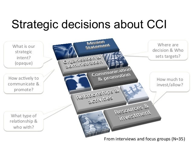 Where are decision & Who sets targets? How ac:vely to communicate & promote? How much to i...