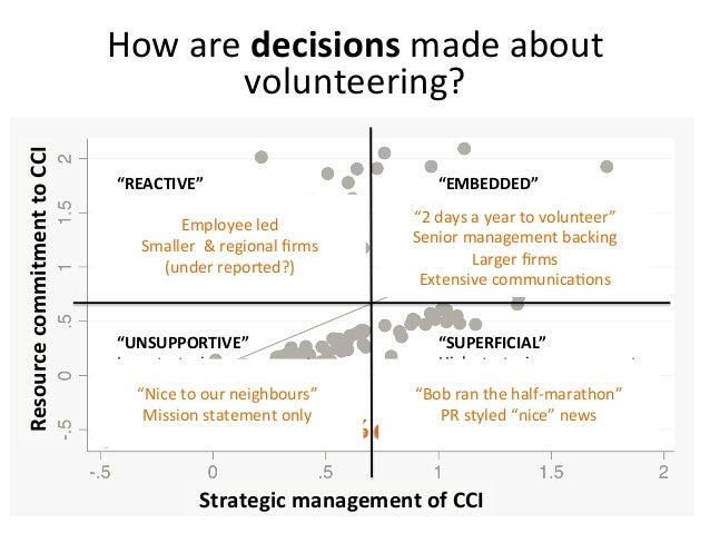 """EMBEDDED"" High strategic management High resource commitment ""SUPERFICIAL"" High strategic management..."