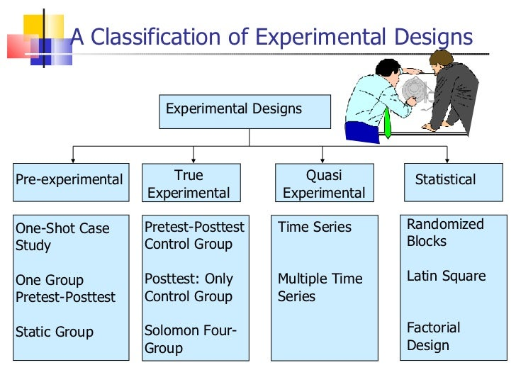 experimental research designs 2011 pearson prentice hall, salkind pre-and true experimental research designs 2011 pearson prentice hall, salkind explain why experimental designs are so important identify and summarize examples of pre-experimental and true experimental designs.