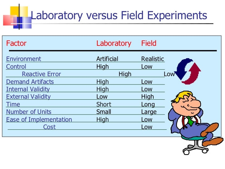 field experiments versus laboratory experiments As field experiments have become more common in social science  scholars as  our work has grown to include lab and field experiments.