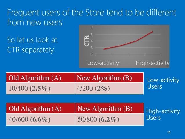 20 Old Algorithm (A) New Algorithm (B) 10/400 (2.5%) 4/200 (2%) Old Algorithm (A) New Algorithm (B) 40/600 (6.6%) 50/800 (...