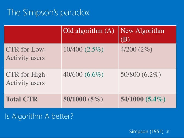 Is Algorithm A better? Old algorithm (A) New Algorithm (B) CTR for Low- Activity users 10/400 (2.5%) 4/200 (2%) CTR for Hi...