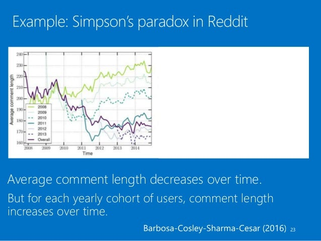 Average comment length decreases over time. 23 But for each yearly cohort of users, comment length increases over time.