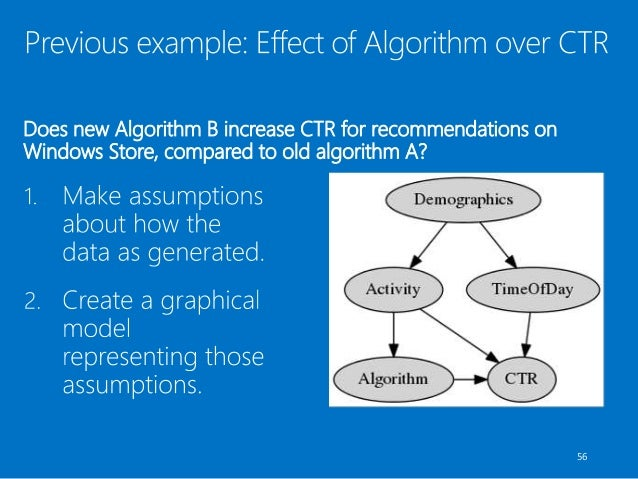 Does new Algorithm B increase CTR for recommendations on Windows Store, compared to old algorithm A? 56