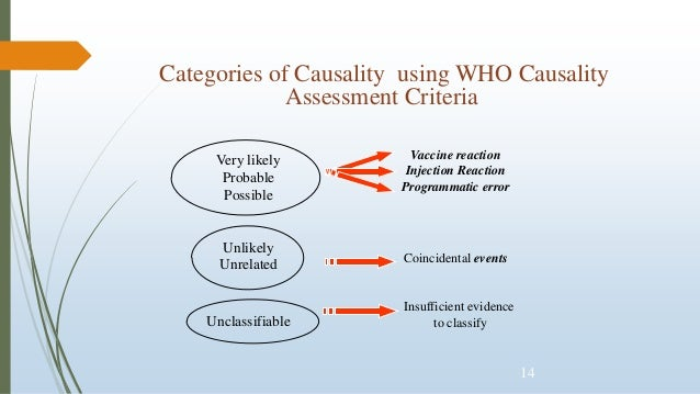 14 Categories of Causality using WHO Causality Assessment Criteria Very likely Probable Possible Vaccine reaction Injectio...