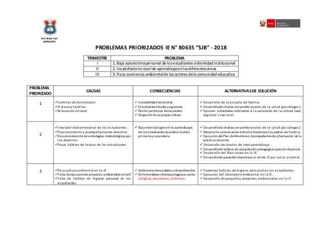 """PROBLEMAS PRIORIZADOS IE N° 80635 """"SJB"""" - 2018 TRIMESTRE PROBLEMA I 1. Baja autoestimapersonal de losestudiantese identida..."""
