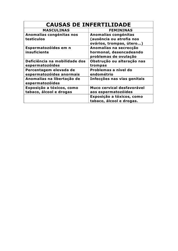 CAUSAS DE INFERTILIDADE          MASCULINAS                       FEMININAS Anomalias congénitas nos        Anomalias cong...