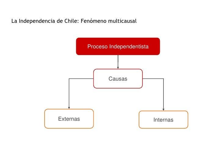 La Independencia de Chile: Fenómeno multicausal                            Proceso Independentista                        ...