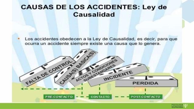 Causas humanas de accidentes   sedapal 2019 Slide 3