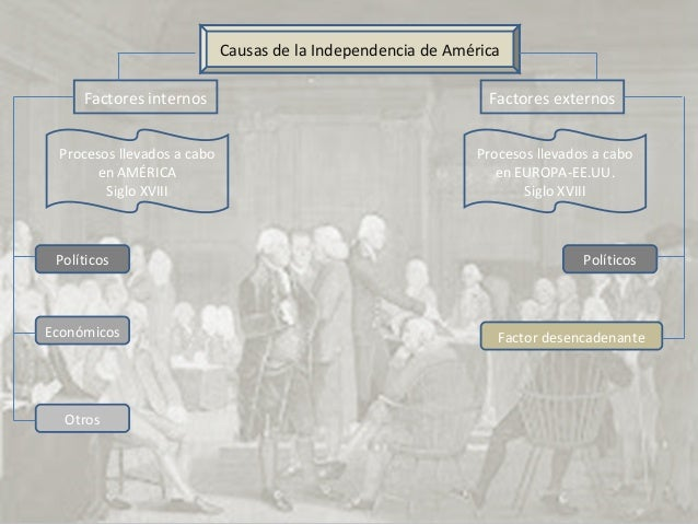 Factores internosCausas de la Independencia de AméricaFactores externosProcesos llevados a caboen AMÉRICASiglo XVIIIProces...