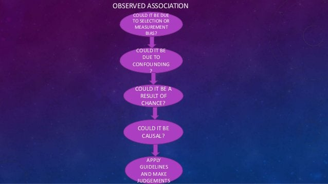 OBSERVED ASSOCIATION COULD IT BE DUE TO SELECTION OR MEASUREMENT BIAS?  COULD IT BE DUE TO CONFOUNDING ?  COULD IT BE A RE...
