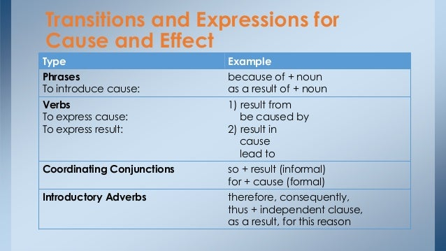 cause-and-effect essays should always be organized How to write a good report a report is a form of writing that is systematic, organized writing a report should always learning how to write a report.
