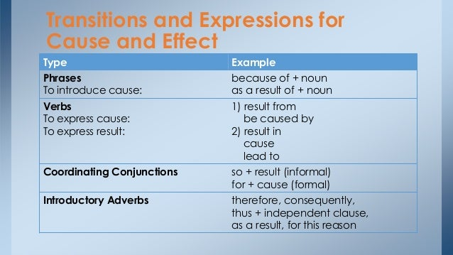 cause n effect Good cause and effect essay topics here are great ideas for you: causes of voter apathy what is the effect of divorce on.
