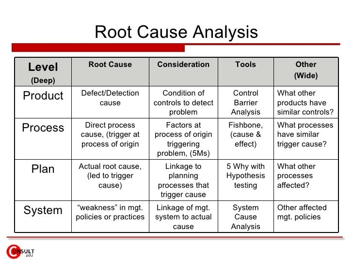 """Safetip #109: """"5 Whys"""" Method to Identify Root Causes of Incidents"""