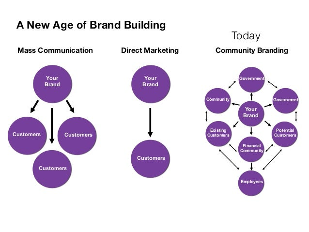 Cause Marketing, Social Media and the 21st Century Corporation Slide 3