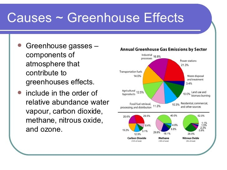 causes and solutions to greenhouse effect that causes global warming The facts about global warming are often debated in politics and the media, but, unfortunately, even if we disagree about the causes, global warming effects are real, global, and measurable the causes are mainly from us, the human race, and the effects on us will be severe.