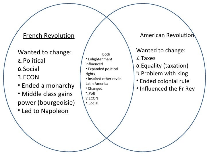 a comparison of the similarities between the american and french revolutions Differences and similarities between glorious and american revolutions differences in the american and french revolutions sometimes a revolution can take place within a country against its own current state of government, other times a revolution can take place externally to rid a country of another country's influence.