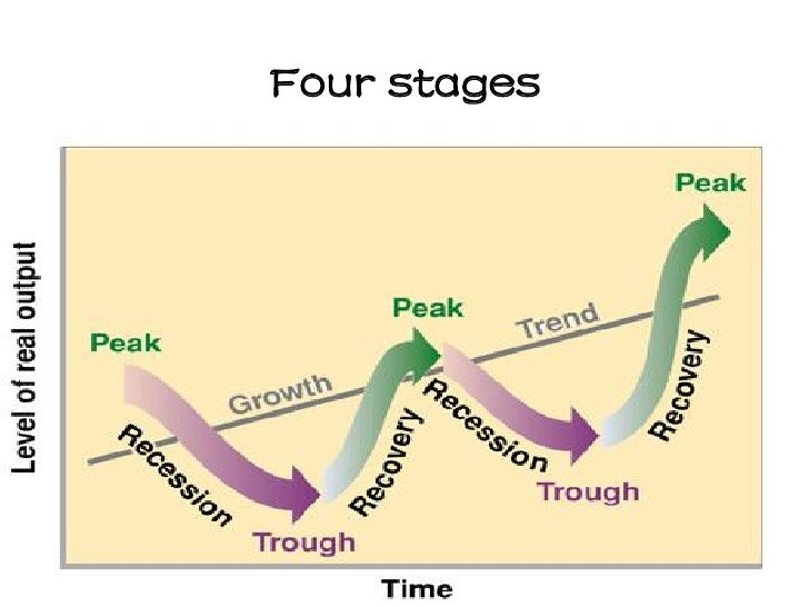 stages and causes of the business cycle economics essay Irregular but recurrent increases and decreases in the level of aggregate economic activity during a relatively short period causes of business cycles 1 supply unemployment caused during the recessionary phase of business cycle by insufficient aggregate demand to employ all who want.
