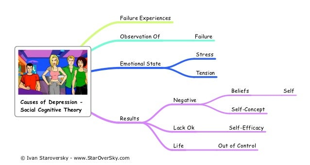 social behavioral and psychosocial causes of Behavioral and/or cognitive therapy can be used as part of a program of lifestyle modification with diet and exercise for individuals who do not meet criteria for or do not a multidisciplinary approach to the treatment of obesity that addresses psychological, social, environmental, and biological factors is critical to ensure.