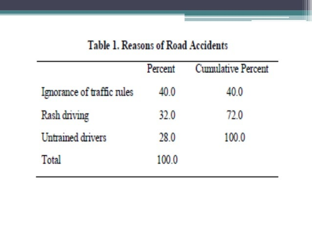 causes of road accidents in pakistan Crime & accidents charity & causes  road accident caught on dashcam in pakistan  nasty accident on slushy road in canada caught on camera.