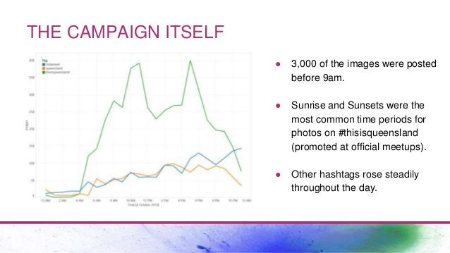 THE CAMPAIGN ITSELF ● 3,000 of the images were posted before 9am. ● Sunrise and Sunsets were the most common time periods ...