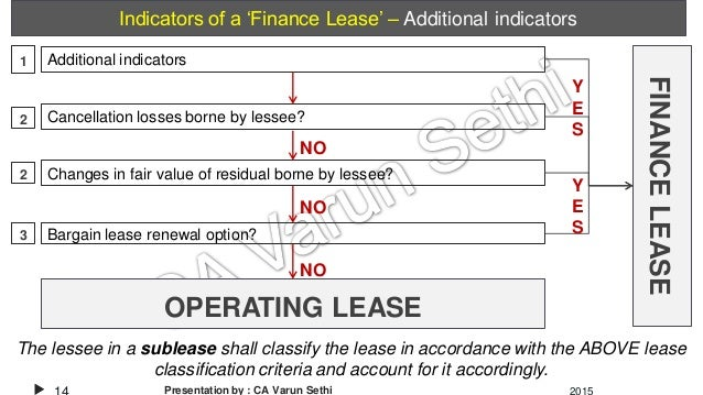Accounting For Leases Ias