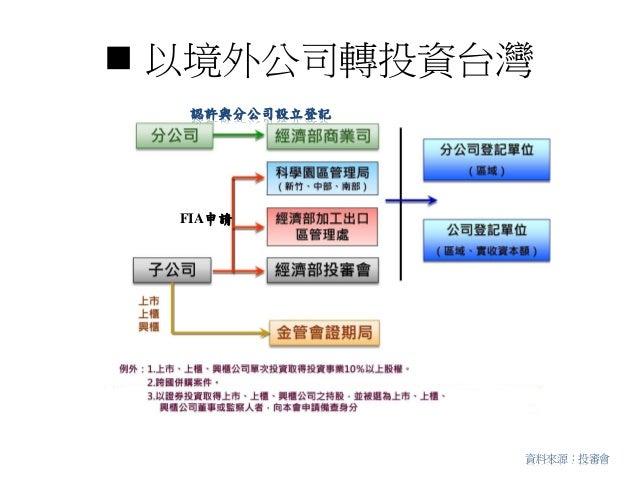  以境外公司轉投資台灣資料來源:投審會認許與分公司設立登記FIA申請