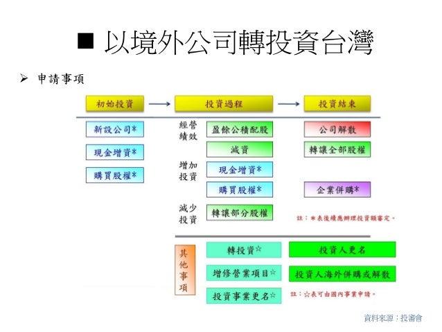  以境外公司轉投資台灣 申請事項資料來源:投審會