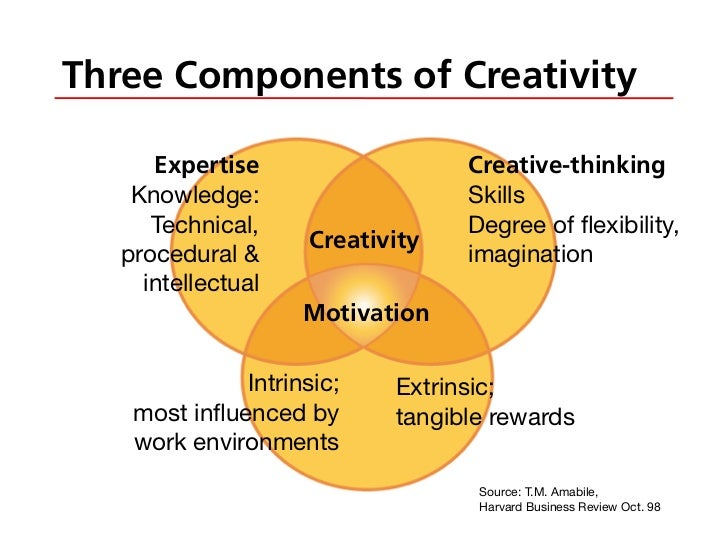 Resources for Developing Creativity and Innovation