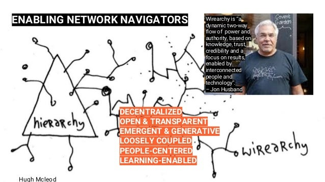 """ENABLING NETWORK NAVIGATORS Wirearchy is """"a dynamic two-way flow of power and authority, based on knowledge, trust, credib..."""