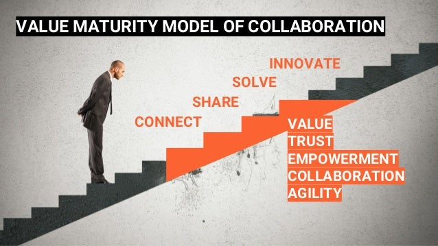 VALUE MATURITY MODEL OF COLLABORATION CONNECT SHARE INNOVATE SOLVE VALUE TRUST EMPOWERMENT COLLABORATION AGILITY