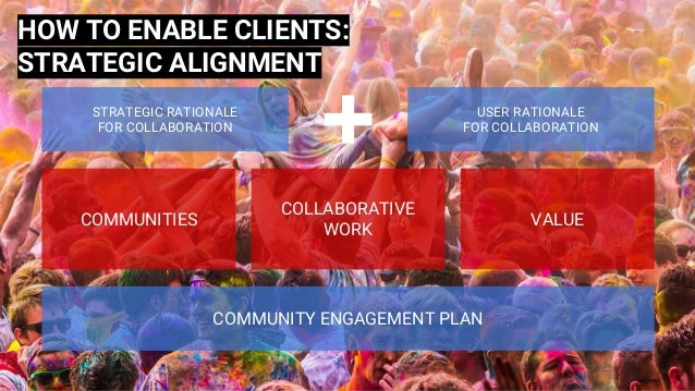 COMMUNITIES COLLABORATIVE WORK VALUE COMMUNITY ENGAGEMENT PLAN STRATEGIC RATIONALE FOR COLLABORATION USER RATIONALE FOR CO...