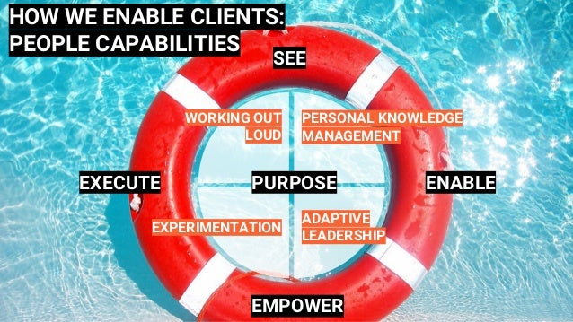 PURPOSE SEE EXECUTE ENABLE EMPOWER HOW WE ENABLE CLIENTS: PEOPLE CAPABILITIES WORKING OUT LOUD PERSONAL KNOWLEDGE MANAGEME...