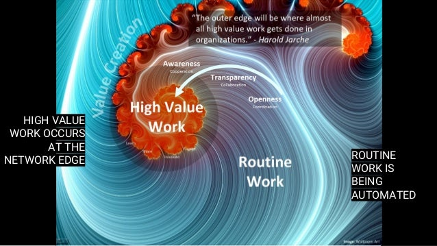 ROUTINE WORK IS BEING AUTOMATED HIGH VALUE WORK OCCURS AT THE NETWORK EDGE