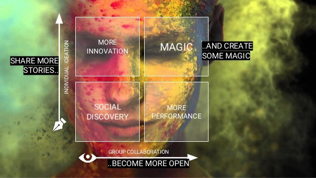 MORE INNOVATION MAGIC MORE PERFORMANCE SOCIAL DISCOVERY INDIVIDUALIDEATION GROUP COLLABORATION SHARE MORE STORIES.. ..BECO...
