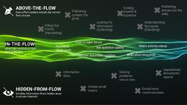 ABOVE-THE-FLOW Extra effort needed outside the normal flow of work. IN-THE-FLOW What I am working on right here in the flo...