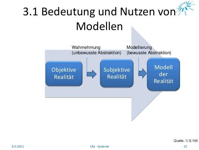 3.1 Bedeutung und Nutzen von Modellen Quelle: 1) S.100 6.5.2011 12CAx - Systeme Objektive Realität Subjektive Realität Mod...