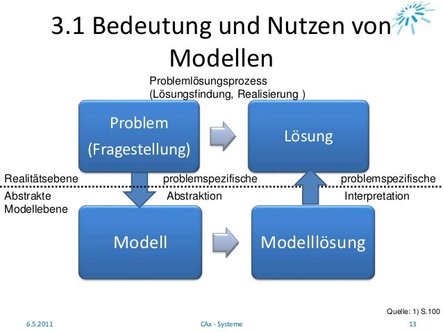 3.1 Bedeutung und Nutzen von Modellen Quelle: 1) S.100 6.5.2011 13CAx - Systeme Problem (Fragestellung) Lösung Modell Mode...
