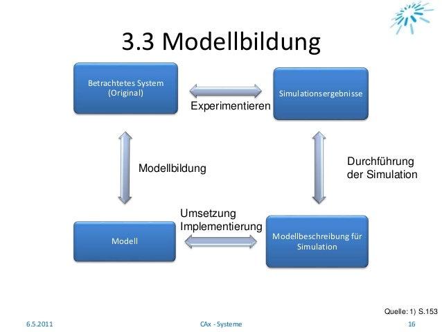 3.3 Modellbildung Quelle: 1) S.153 6.5.2011 16CAx - Systeme Betrachtetes System (Original) Simulationsergebnisse Modellbes...