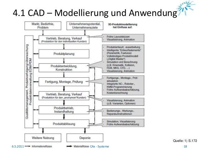 4.1 CAD – Modellierung und Anwendung Quelle: 1) S.172 6.5.2011 18CAx - Systeme